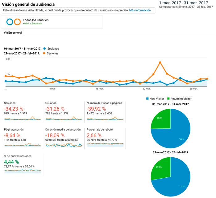 Estadísticas de mi blog el tercer mes desde su creación